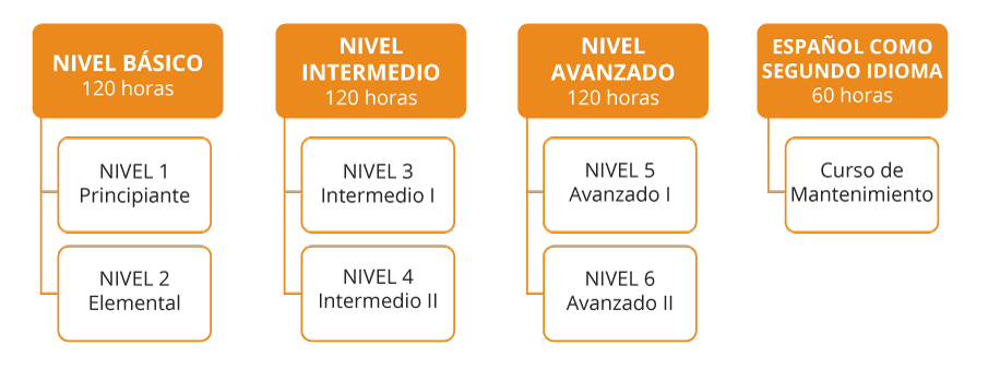 Cursos-idiomas-Programa-Espanol-2